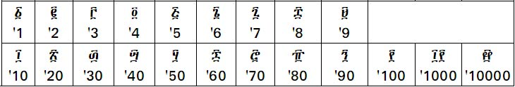 The Ethiopian numbers Amharic